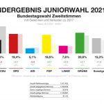 Juniorski izbori za Savezni parlament (Bundestag) 2021.